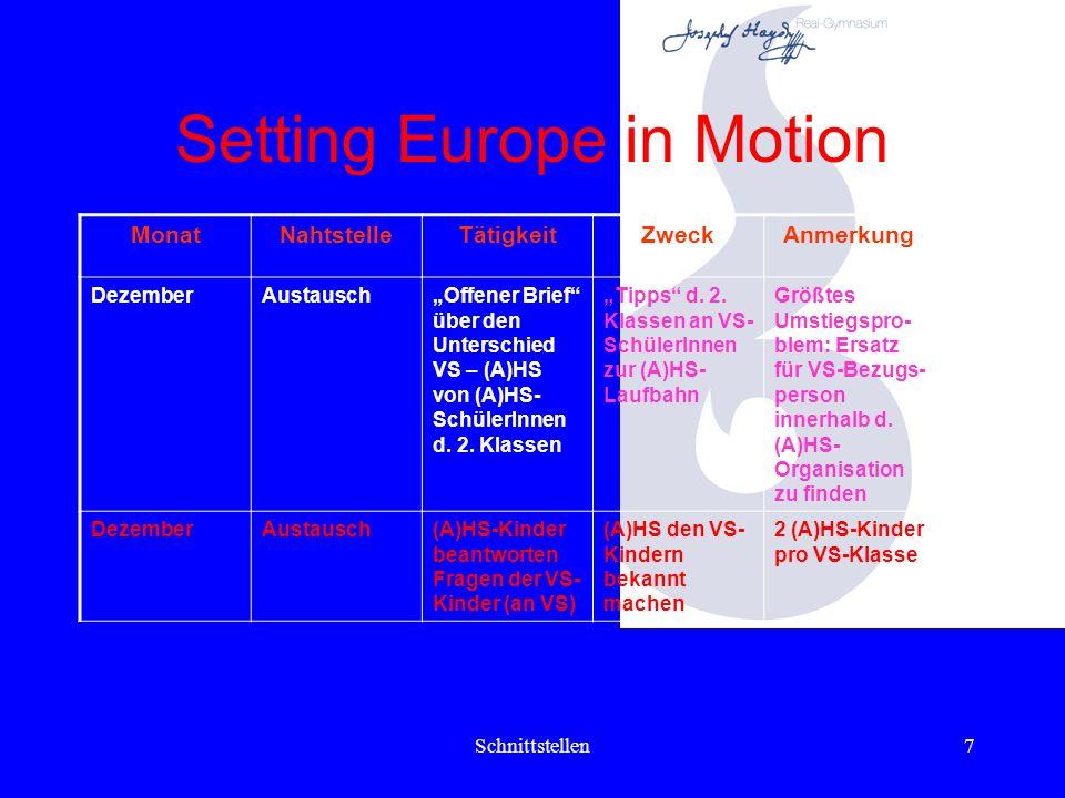 Schnittstellen7 Setting Europe in Motion MonatNahtstelleTätigkeitZweckAnmerkung DezemberAustauschOffener Brief über den Unterschied VS – (A)HS von (A)HS- SchülerInnen d.