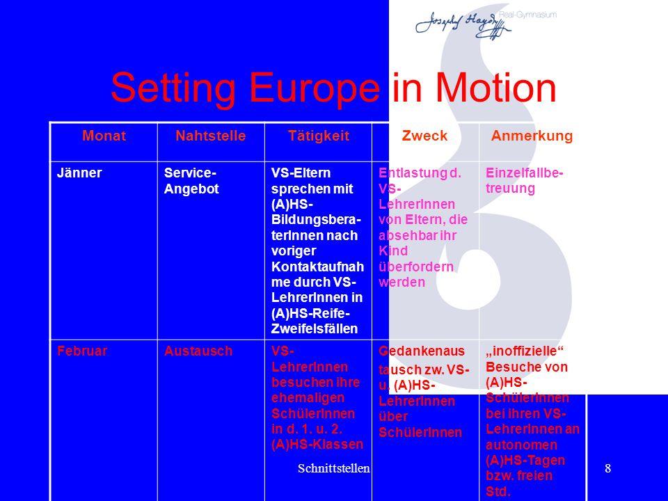 Schnittstellen8 Setting Europe in Motion MonatNahtstelleTätigkeitZweckAnmerkung JännerService- Angebot VS-Eltern sprechen mit (A)HS- Bildungsbera- terInnen nach voriger Kontaktaufnah me durch VS- LehrerInnen in (A)HS-Reife- Zweifelsfällen Entlastung d.