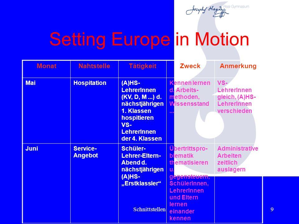 Schnittstellen8 Setting Europe in Motion MonatNahtstelleTätigkeitZweckAnmerkung JännerService- Angebot VS-Eltern sprechen mit (A)HS- Bildungsbera- ter