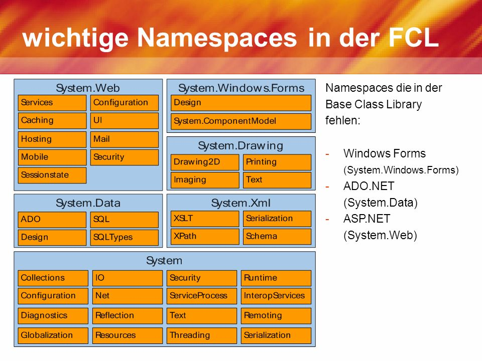 wichtige Namespaces in der FCL Namespaces die in der Base Class Library fehlen: -Windows Forms (System.Windows.Forms) -ADO.NET (System.Data) -ASP.NET (System.Web)