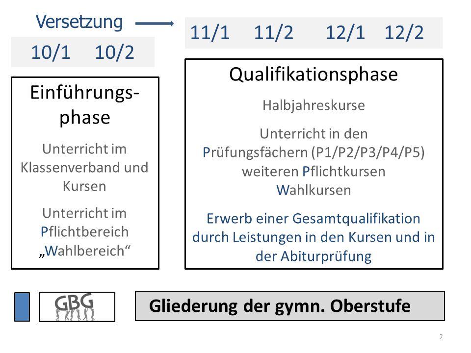 Einführungsphase ABC Deutsch (3)Geschichte (2) Mathematik (4) Englisch (3)Politik-Wirtschaft (2) Physik (2) 2.