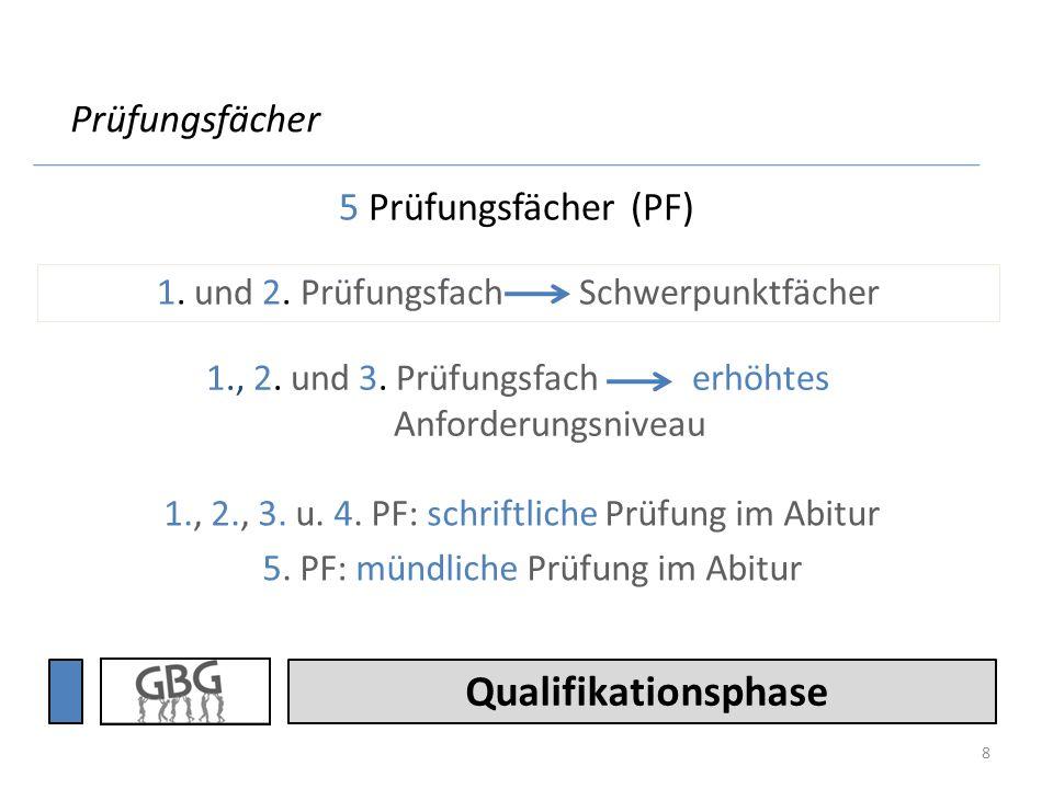 Qualifikationsphase Das GBG bietet folgende Schwerpunktfachkombinationen an sprachlich (DE-FS;FS-FS) künstlerisch-musisch (DE/MA-KU; DE/MA-MU) gesellschaftswissenschaftlich (GE-EN/MA/BI) naturwissenschaftlich (MA-NW;NW-NW) Schwerpunkte (1.