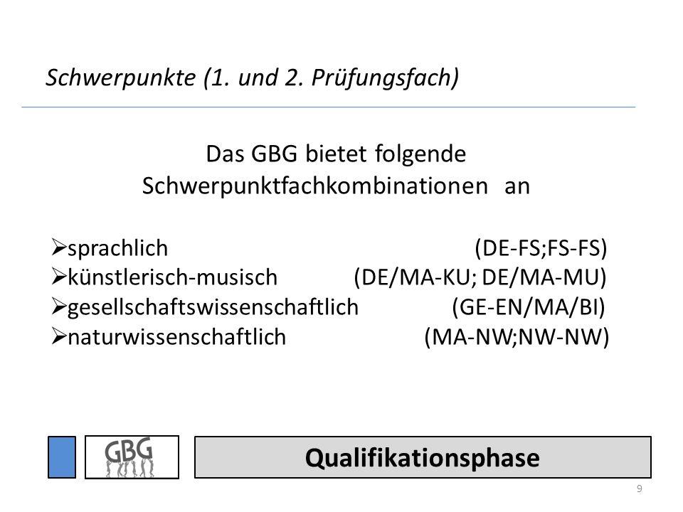 Qualifikationsphase 3.Prüfungsfach: DE, EN, FR6, LA6, KU, MU GE, PO, PL MA, PH, CH, BI 4.