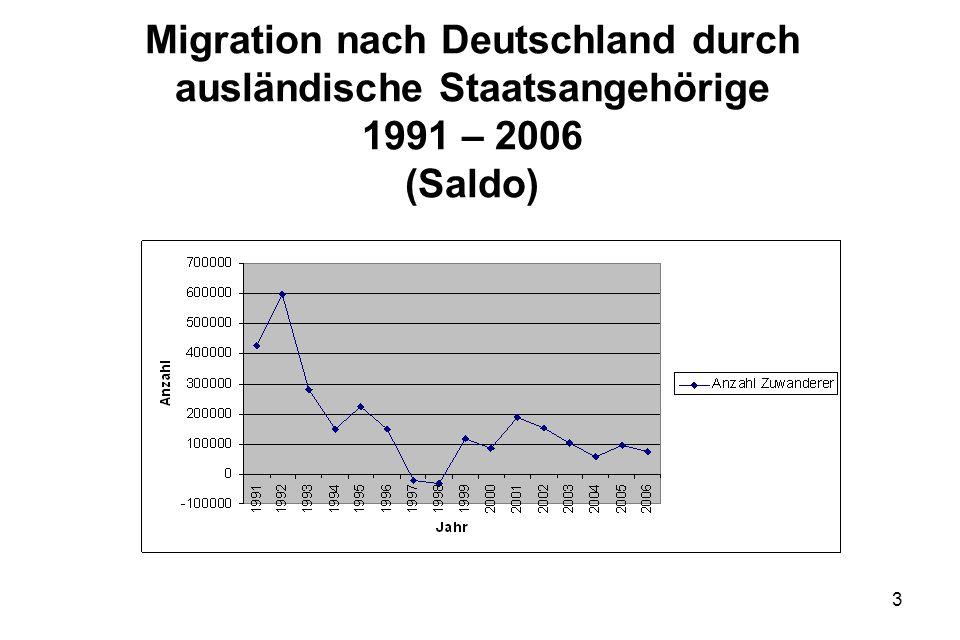 3 Migration nach Deutschland durch ausländische Staatsangehörige 1991 – 2006 (Saldo)