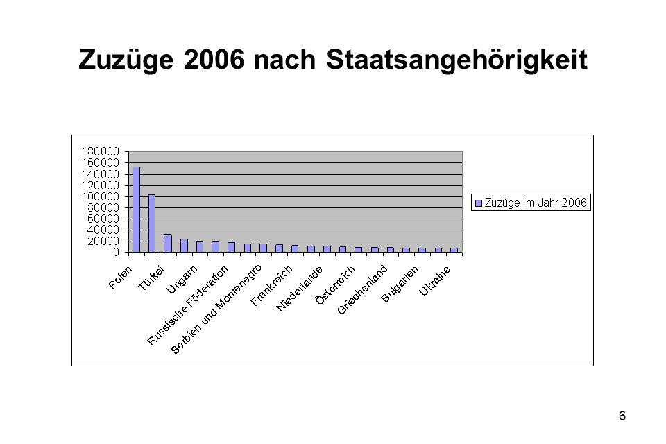 6 Zuzüge 2006 nach Staatsangehörigkeit