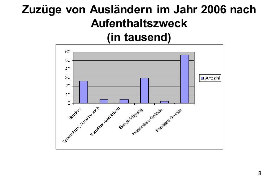 8 Zuzüge von Ausländern im Jahr 2006 nach Aufenthaltszweck (in tausend)