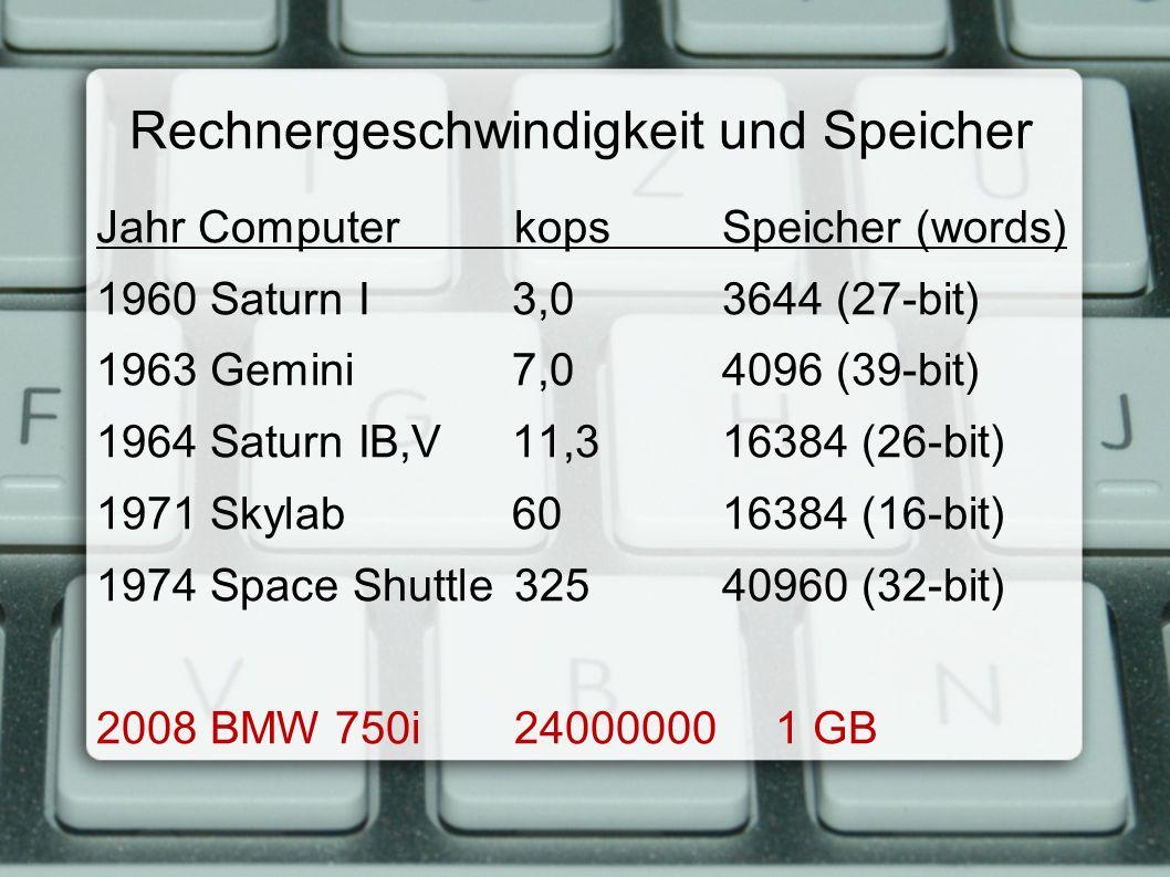 Rechnergeschwindigkeit und Speicher Jahr Computer kops Speicher (words) 1960 Saturn I 3,0 3644 (27-bit) 1963 Gemini 7,0 4096 (39-bit) 1964 Saturn IB,V 11,3 16384 (26-bit) 1971 Skylab 60 16384 (16-bit) 1974 Space Shuttle 325 40960 (32-bit) 2008 BMW 750i 24000000 1 GB