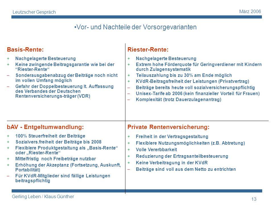 13 Gerling Leben / Klaus Günther März 2006 Leutzscher Gespräch Basis-Rente: +Nachgelagerte Besteuerung +Keine zwingende Beitragsgarantie wie bei der R