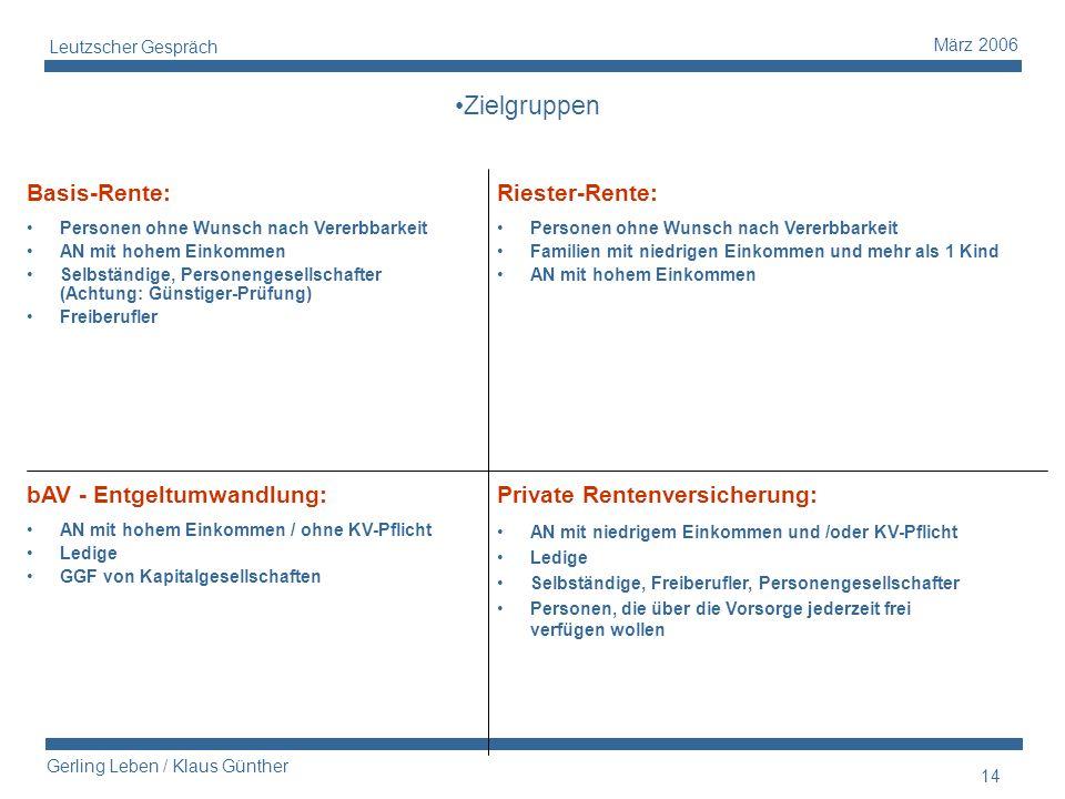 14 Gerling Leben / Klaus Günther März 2006 Leutzscher Gespräch Basis-Rente: Personen ohne Wunsch nach Vererbbarkeit AN mit hohem Einkommen Selbständig