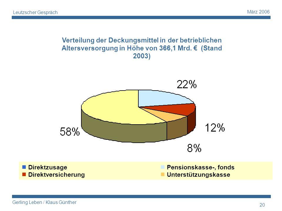 20 Gerling Leben / Klaus Günther März 2006 Leutzscher Gespräch Verteilung der Deckungsmittel in der betrieblichen Altersversorgung in Höhe von 366,1 M