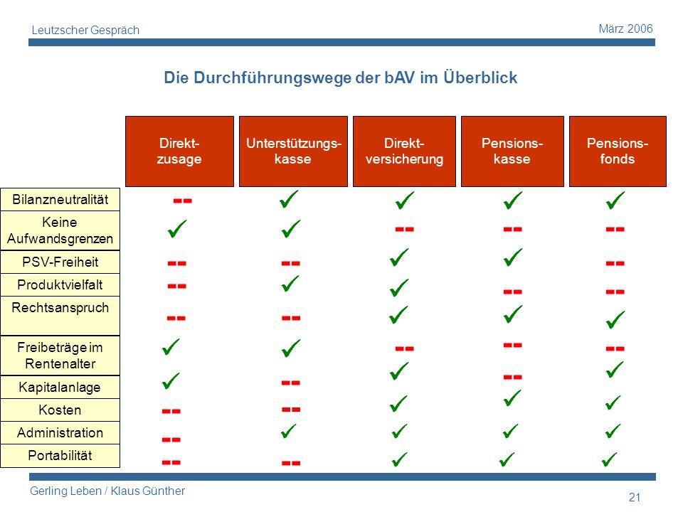 21 Gerling Leben / Klaus Günther März 2006 Leutzscher Gespräch Direkt- zusage Unterstützungs- kasse Direkt- versicherung Pensions- kasse Pensions- fon