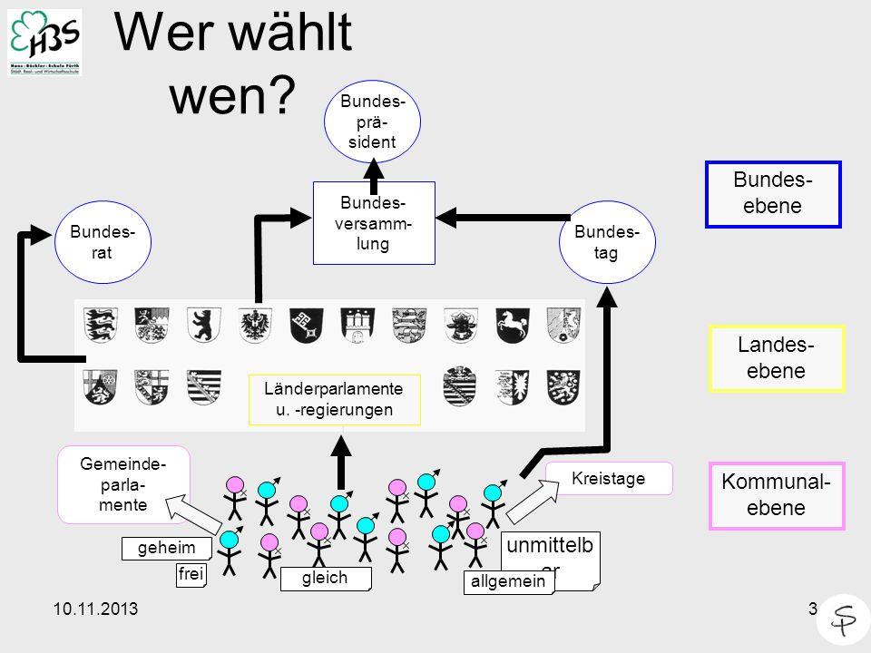 10.11.20133 Wer wählt wen? Gemeinde- parla- mente Kreistage Bundes- rat Bundes- tag Bundes- versamm- lung Bundes- prä- sident Länderparlamente u. -reg