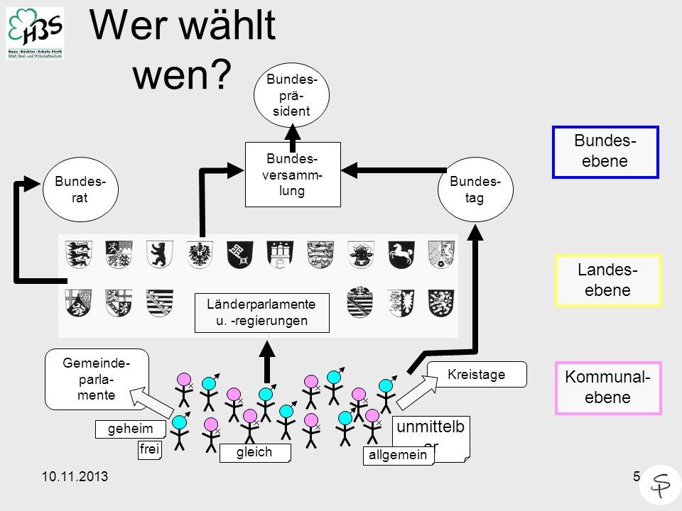 10.11.20135 Wer wählt wen? Gemeinde- parla- mente Kreistage Bundes- rat Bundes- tag Bundes- versamm- lung Bundes- prä- sident Länderparlamente u. -reg