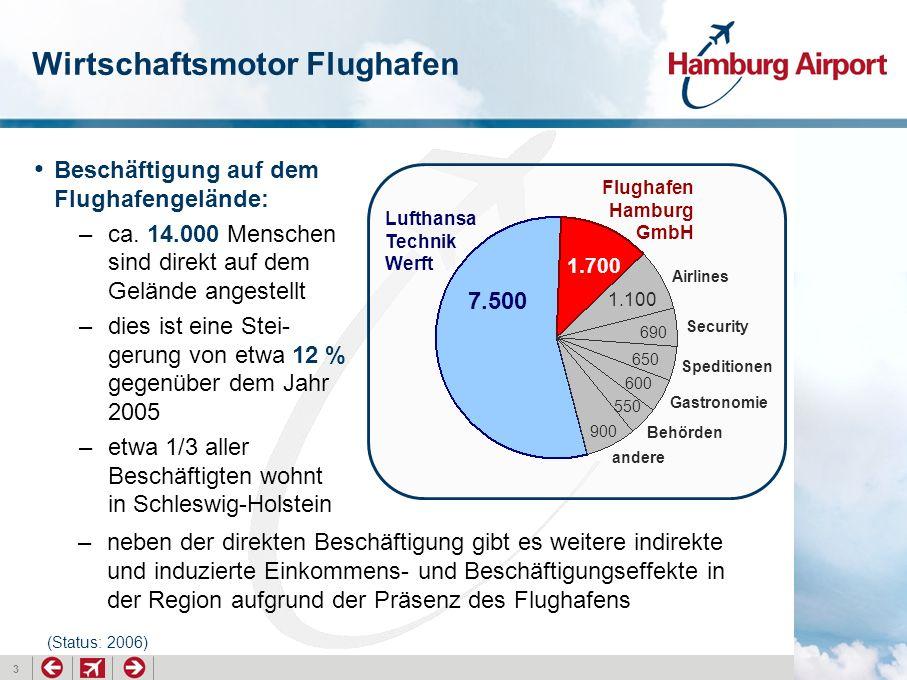 3 Wirtschaftsmotor Flughafen Beschäftigung auf dem Flughafengelände: –ca. 14.000 Menschen sind direkt auf dem Gelände angestellt –dies ist eine Stei-