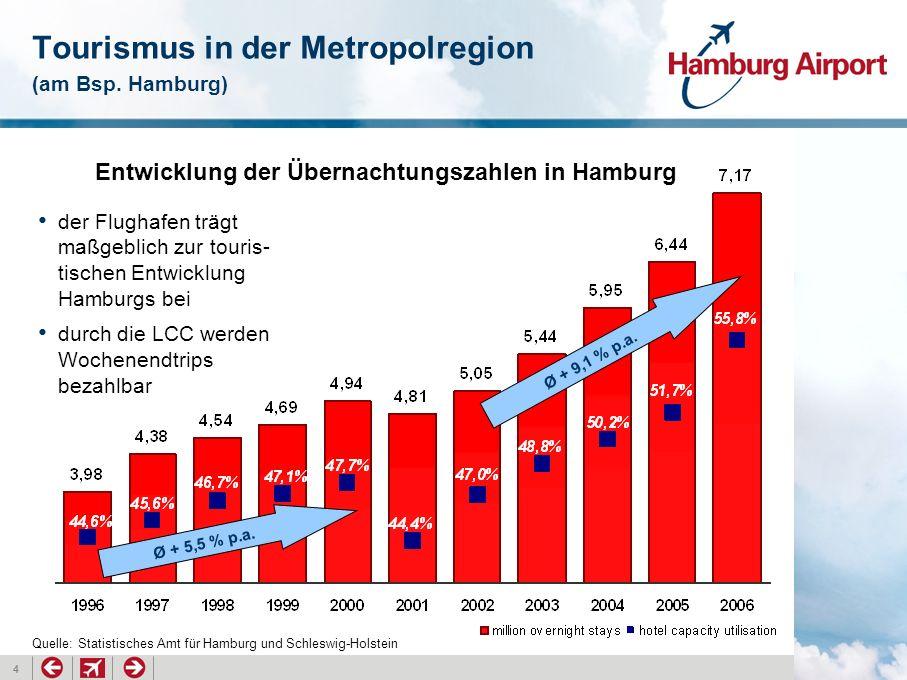 4 Tourismus in der Metropolregion (am Bsp. Hamburg) der Flughafen trägt maßgeblich zur touris- tischen Entwicklung Hamburgs bei durch die LCC werden W
