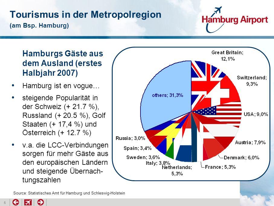 5 Tourismus in der Metropolregion (am Bsp. Hamburg) Hamburgs Gäste aus dem Ausland (erstes Halbjahr 2007) Hamburg ist en vogue… steigende Popularität