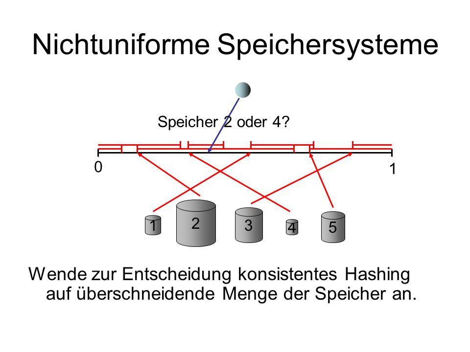 Nichtuniforme Speichersysteme Lemma: Für einen genügend großen Stretch s= (log n) ist die Anzahl der Intervalle über jeden Punkt in [0,1) innerhalb von (1 § )s m.h.W.