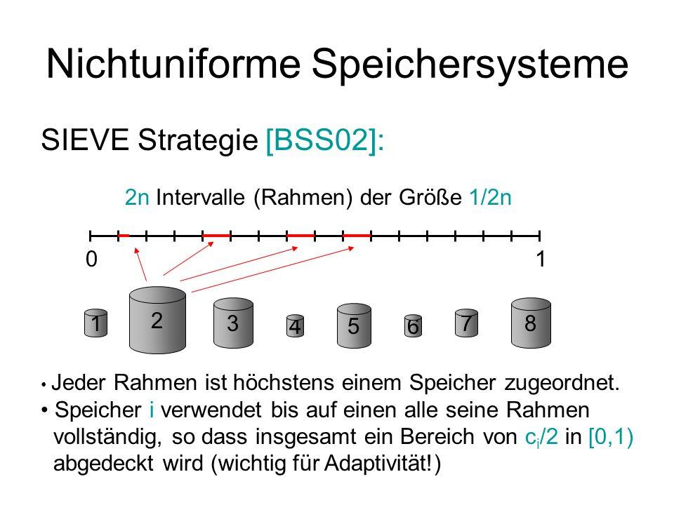 Nichtuniforme Speichersysteme SIEVE Strategie [BSS02]: 01 01 01 h1h1 h2h2 h3h3 log n) viele Hashfunktionen