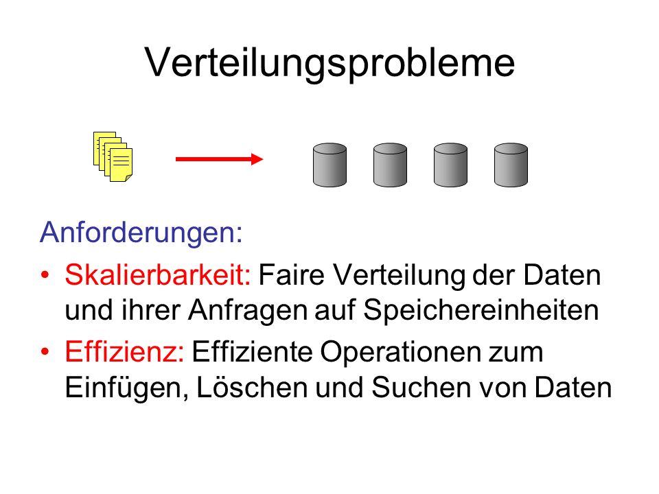 Verteilungsprobleme Grundlegender Ansatz: Hashing Vorteile: O(1) Zeit für Einfügen, Suchen und Löschen von Daten möglich 1234 Hashfunktion h