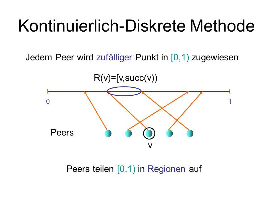 Kontinuierlich-Diskrete Methode Kontinuierlicher de Bruijn Graph: V = [0,1) E = { {x,y} 2 [0,1) 2 | y=x/2, y=(1+x)/2 } 01 Seien f 0 (x)=x/2 und f 1 (x)=(1+x)/2.