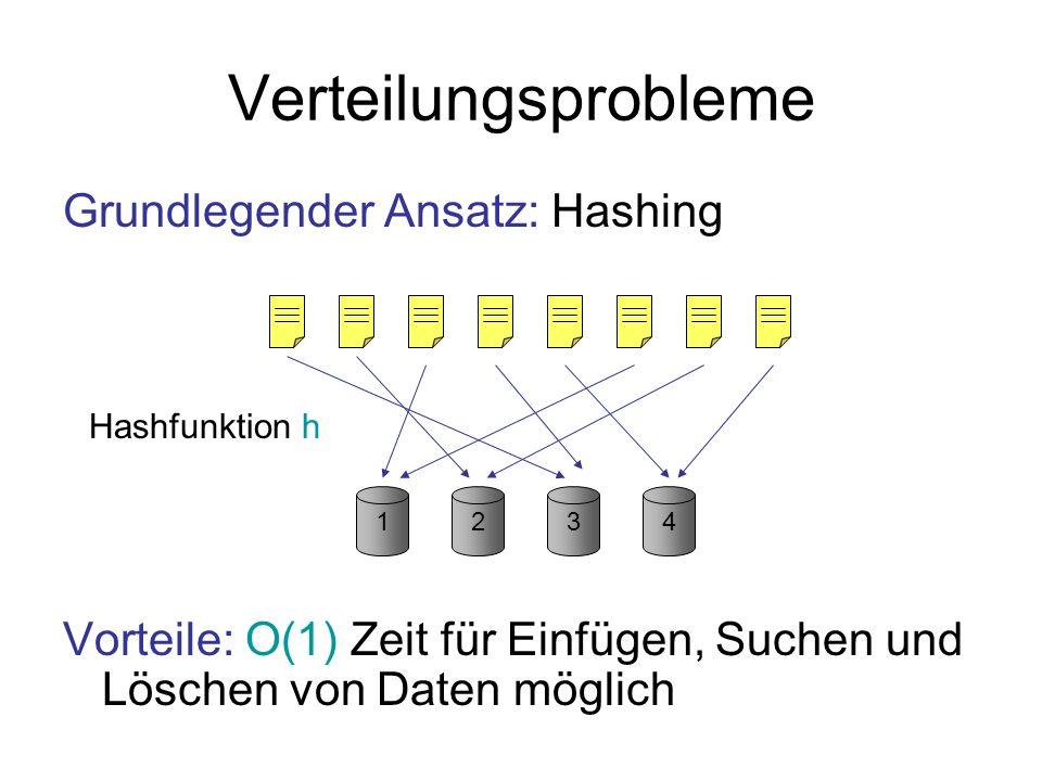 Verteilungsprobleme Grundlegender Ansatz: Hashing Vorteile: skaliert sehr gut, wenn Hash- funktion zufällig gewählt wird 1234 Hashfunktion h