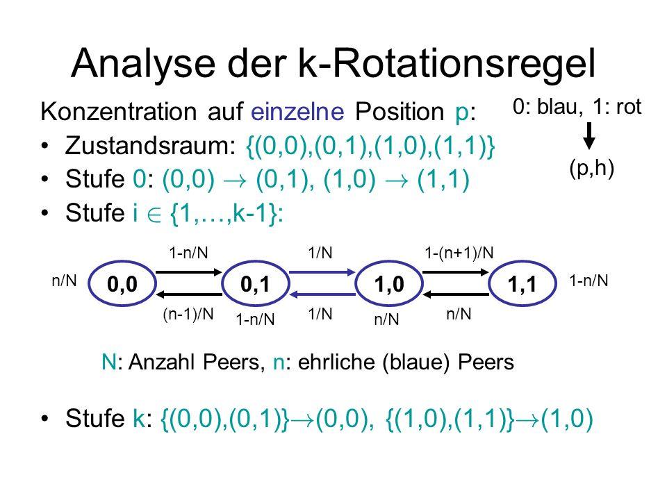 Analyse der k-Rotationsregel Konzentration auf einzelne Position p: Anfangs hat p Verteilung (x,0,y,0), x+y=1 Am Ende hat p Verteilung (x,0,y,0) mit Stationäre Verteilung: y=y, N=(1+ )n