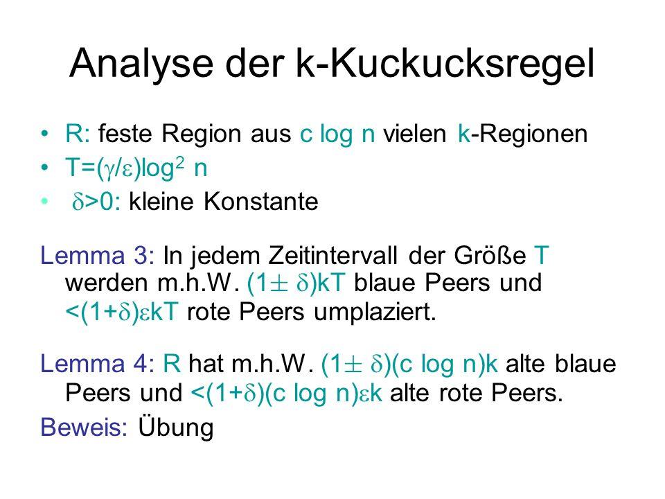 Analyse der k-Kuckucksregel # blaue Peers in R: >(1- )(c log n)k # rote Peers in R: <(1+ )(c log n) k + (c log n) Theorem: Unter der k-Kuckucksregel sind für jedes k>1 und <1-1/k die Balan- cierungs- und Mehrheitsbedingungen m.h.W.