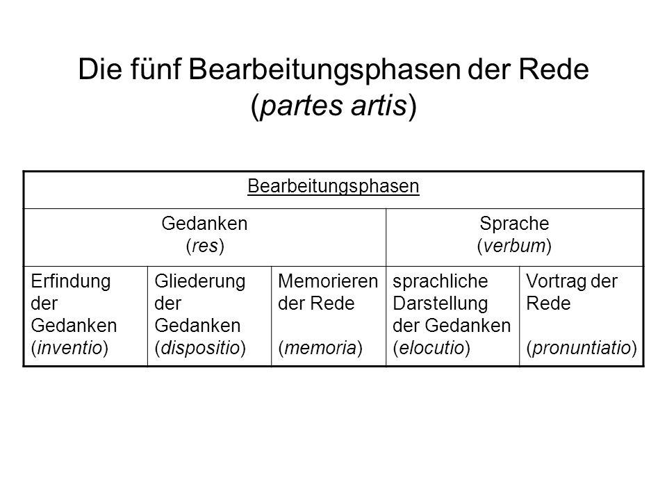 Die fünf Bearbeitungsphasen der Rede (partes artis) Bearbeitungsphasen Gedanken (res) Sprache (verbum) Erfindung der Gedanken (inventio) Gliederung de