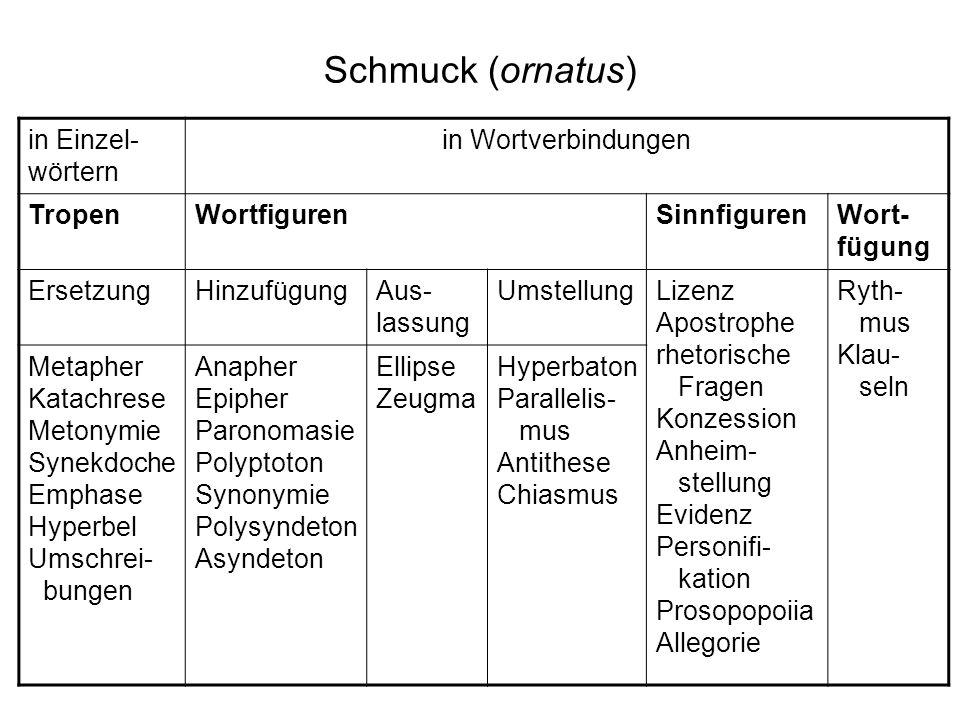Schmuck (ornatus) in Einzel- wörtern in Wortverbindungen TropenWortfigurenSinnfigurenWort- fügung ErsetzungHinzufügungAus- lassung UmstellungLizenz Ap