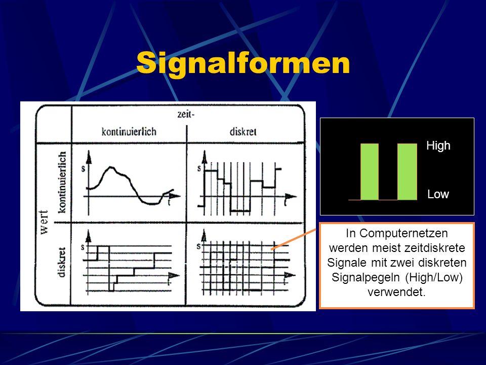 Signalformen In Computernetzen werden meist zeitdiskrete Signale mit zwei diskreten Signalpegeln (High/Low) verwendet. High Low