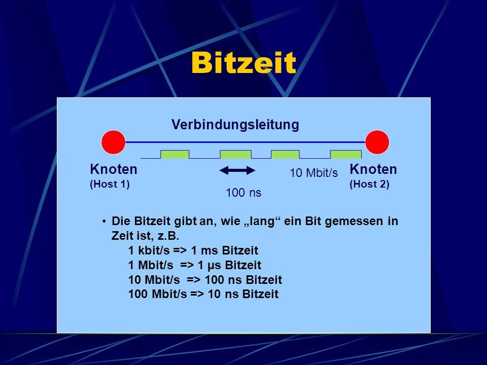 Bitzeit Knoten (Host 1) Knoten (Host 2) Verbindungsleitung Die Bitzeit gibt an, wie lang ein Bit gemessen in Zeit ist, z.B. 1 kbit/s => 1 ms Bitzeit 1
