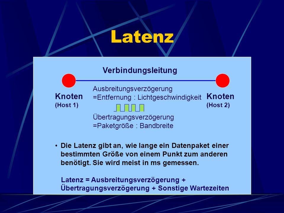 Latenz Knoten (Host 1) Knoten (Host 2) Verbindungsleitung Die Latenz gibt an, wie lange ein Datenpaket einer bestimmten Größe von einem Punkt zum ande