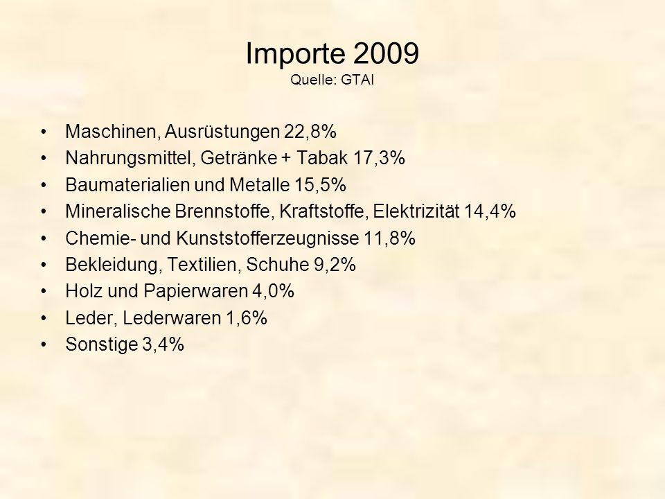 Importe 2009 Quelle: GTAI Maschinen, Ausrüstungen 22,8% Nahrungsmittel, Getränke + Tabak 17,3% Baumaterialien und Metalle 15,5% Mineralische Brennstof