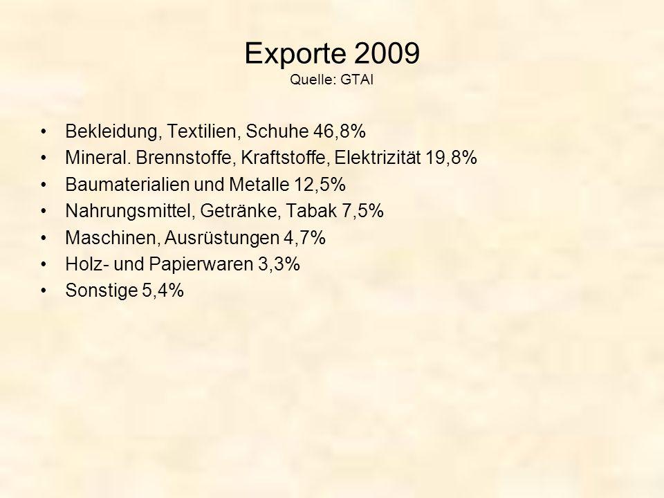 Exporte 2009 Quelle: GTAI Bekleidung, Textilien, Schuhe 46,8% Mineral. Brennstoffe, Kraftstoffe, Elektrizität 19,8% Baumaterialien und Metalle 12,5% N