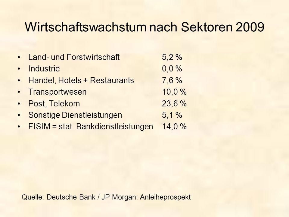 Wirtschaftswachstum nach Sektoren 2009 Land- und Forstwirtschaft5,2 % Industrie0,0 % Handel, Hotels + Restaurants 7,6 % Transportwesen10,0 % Post, Tel