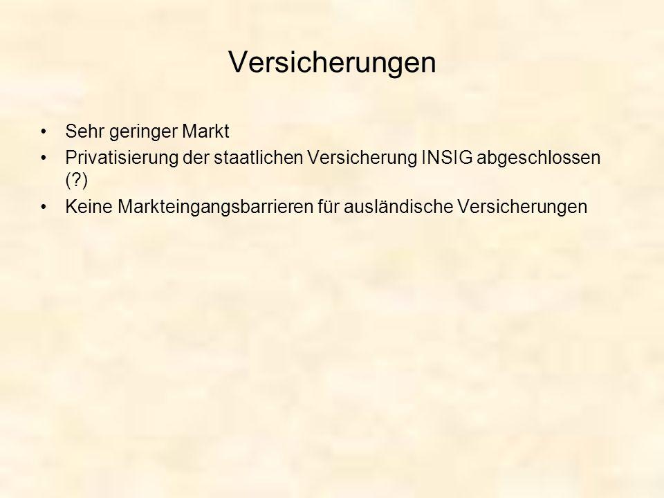 Versicherungen Sehr geringer Markt Privatisierung der staatlichen Versicherung INSIG abgeschlossen (?) Keine Markteingangsbarrieren für ausländische V