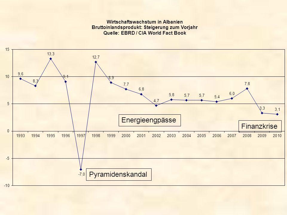 Pyramidenskandal Energieengpässe Finanzkrise