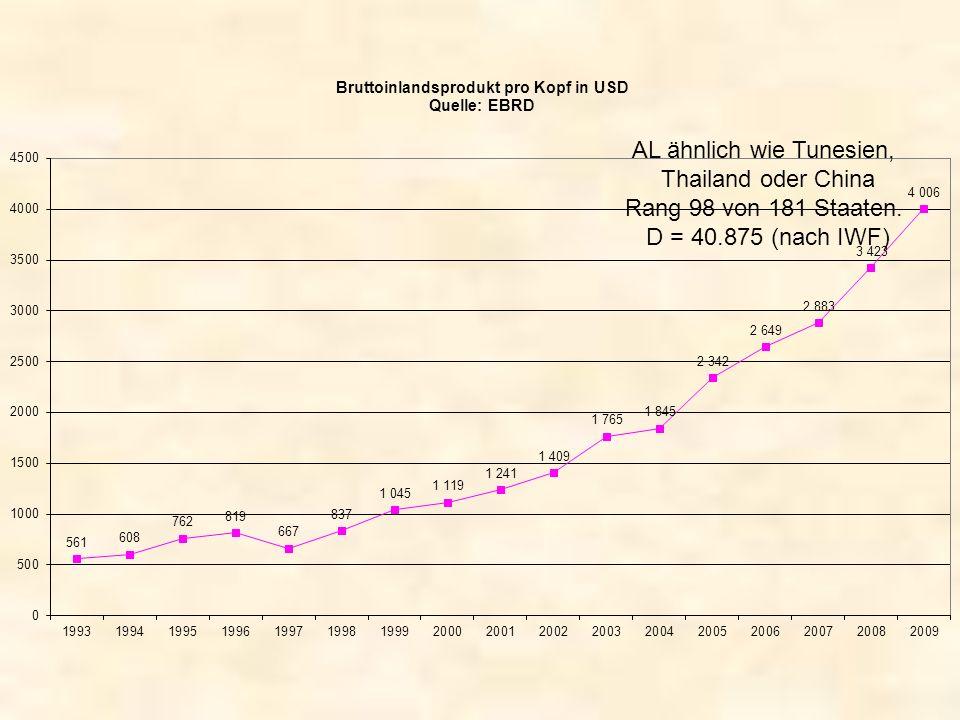 AL ähnlich wie Tunesien, Thailand oder China Rang 98 von 181 Staaten. D = 40.875 (nach IWF)