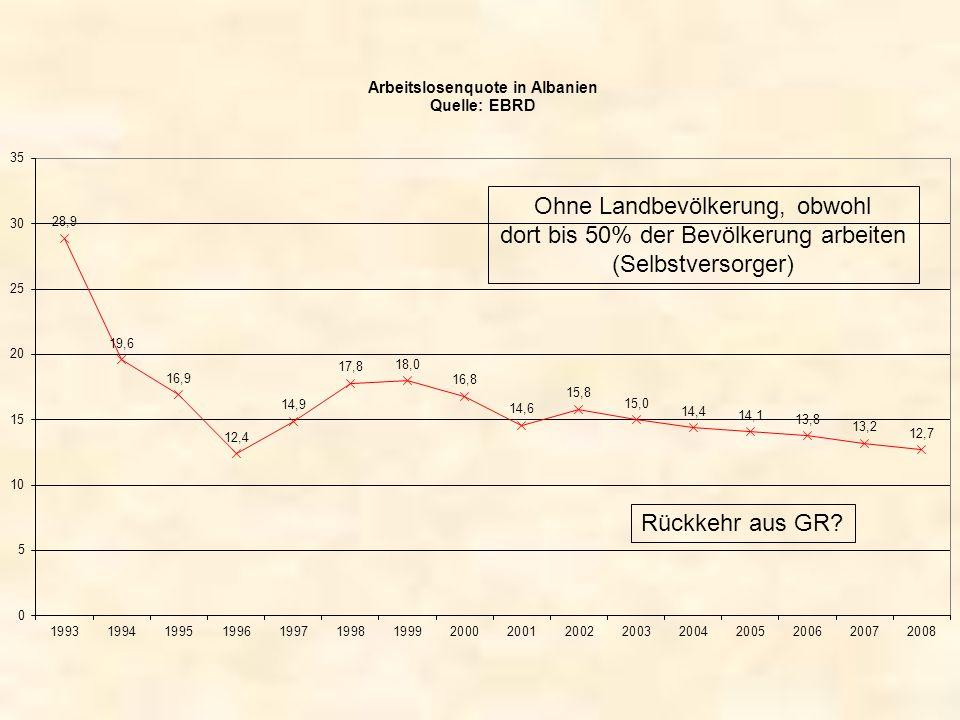 Ohne Landbevölkerung, obwohl dort bis 50% der Bevölkerung arbeiten (Selbstversorger) Rückkehr aus GR?