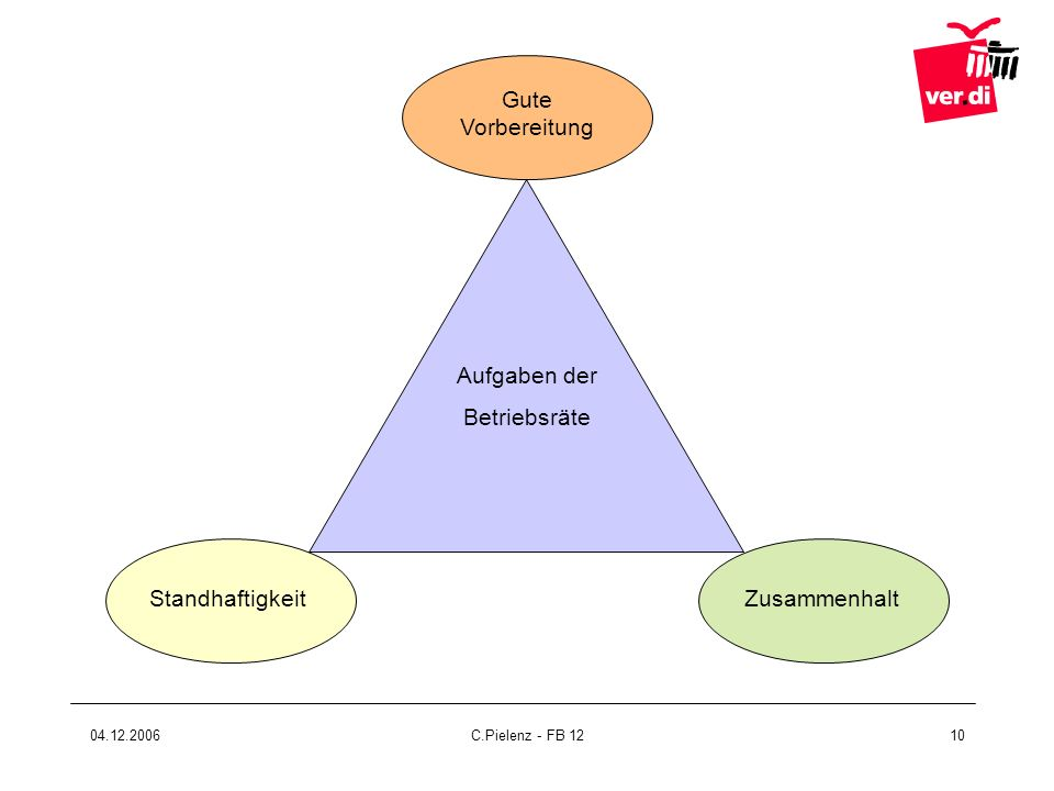 04.12.2006C.Pielenz - FB 1210 Aufgaben der Betriebsräte StandhaftigkeitZusammenhalt Gute Vorbereitung