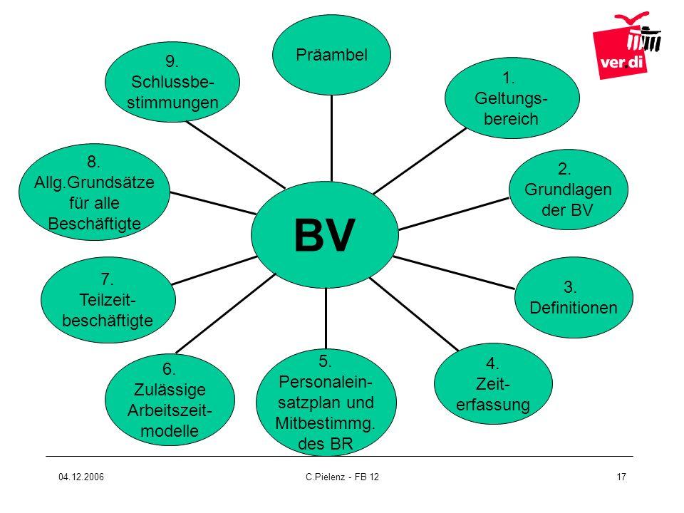 04.12.2006C.Pielenz - FB 1217 BV 5. Personalein- satzplan und Mitbestimmg. des BR 4. Zeit- erfassung 6. Zulässige Arbeitszeit- modelle 7. Teilzeit- be