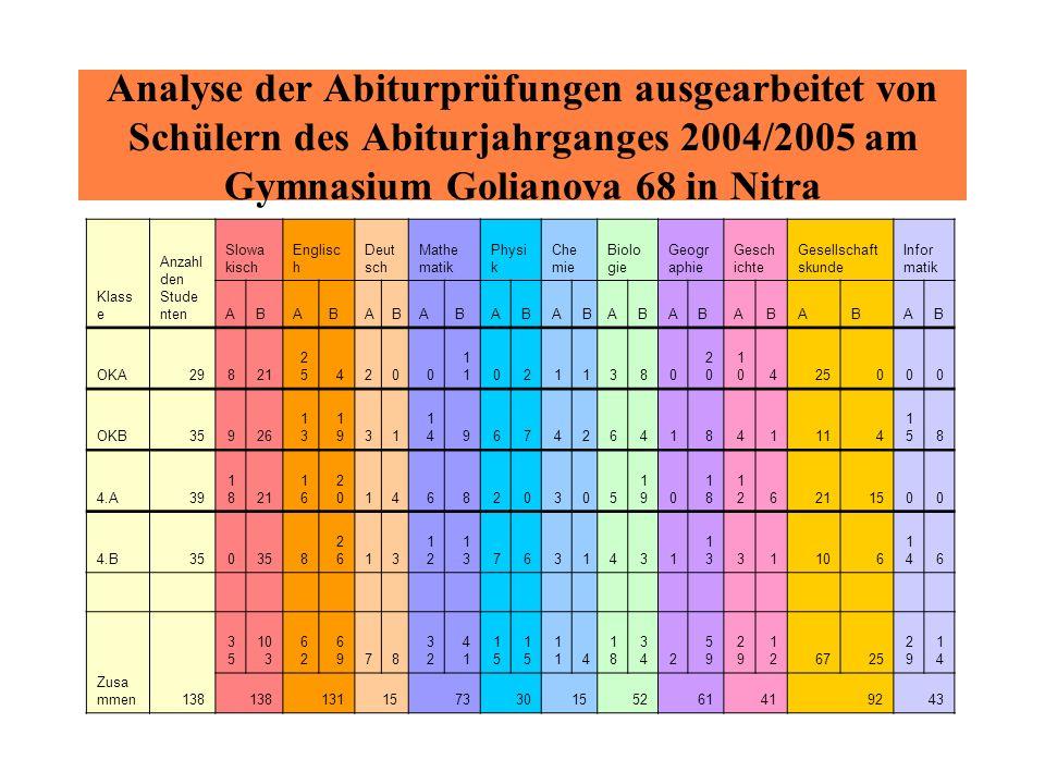Analyse der Abiturprüfungen ausgearbeitet von Schülern des Abiturjahrganges 2004/2005 am Gymnasium Golianova 68 in Nitra Klass e Anzahl den Stude nten