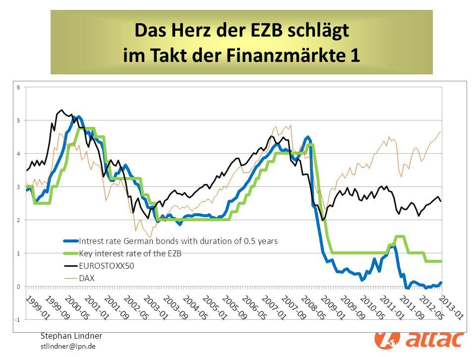 Das Herz der EZB schlägt im Takt der Finanzmärkte Stephan Lindner stlindner@ipn.de