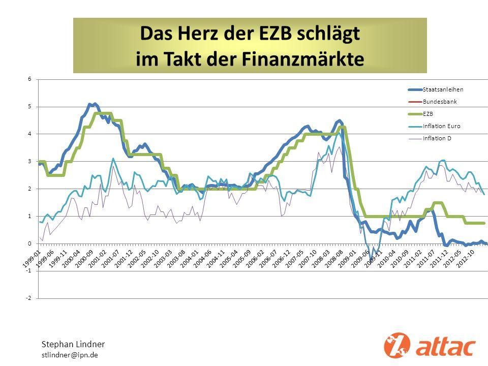 Geld für die Finanzindustrie Stephan Lindner stlindner@ipn.de