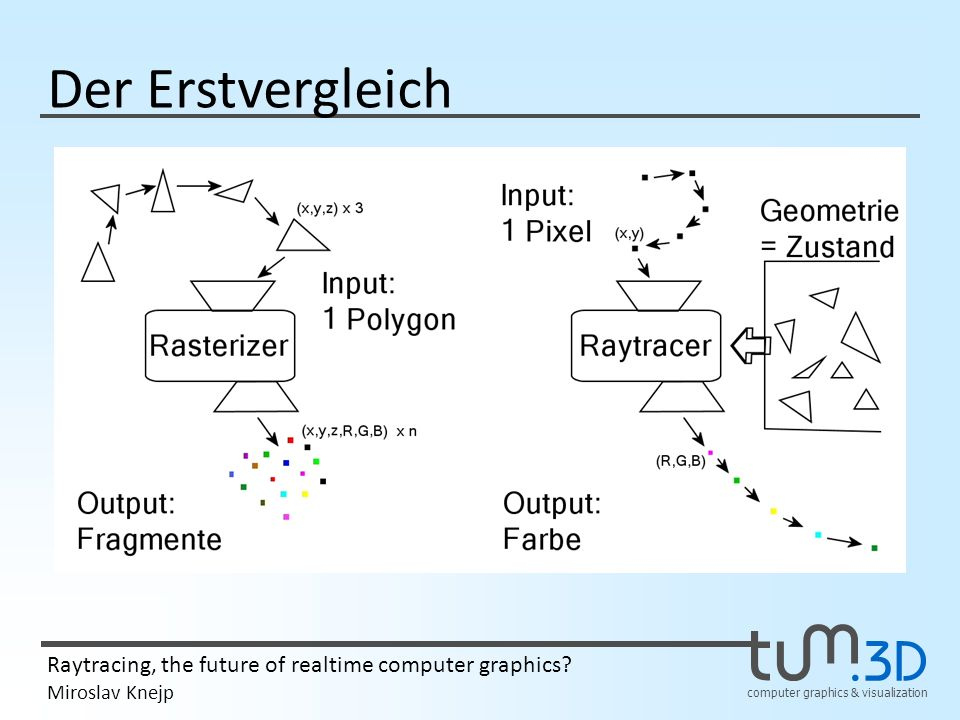 computer graphics & visualization Raytracing, the future of realtime computer graphics? Miroslav Knejp Der Erstvergleich