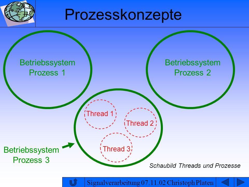 Signalverarbeitung 07.11.02 Christoph Platen Race Condition Beispiel: Threads 1 und 2 greifen auf eine gemeinsam genutzte Variable (Array) zu Thread 1 schreibt Messdaten in das Array beginnend ab Array-Index 1 und die Anzahl der Werte in die Variable Zähler Thread 2 liest die Daten aus und quittiert das Auslesen, indem er die Zählvariable auf 0 setzt es kann sein, dass schneller geschrieben als gelesen wird Zähler Wert 1 Wert 2 Wert n-2 0 1 3 2 n-1 2 7 37 Array mit einem Zähler für die benutzten Elemente