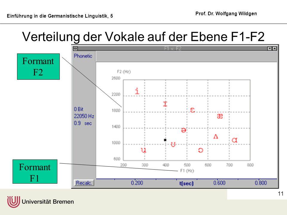 Einführung in die Germanistische Linguistik, 5 Prof. Dr. Wolfgang Wildgen 11 Verteilung der Vokale auf der Ebene F1-F2 Formant F2 Formant F1