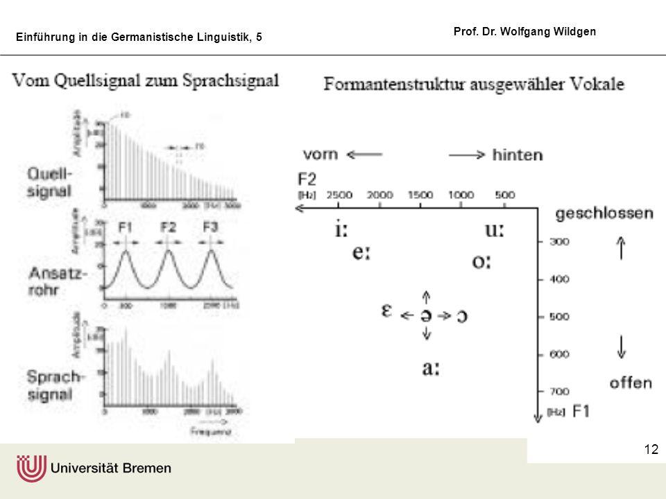 Einführung in die Germanistische Linguistik, 5 Prof. Dr. Wolfgang Wildgen 12