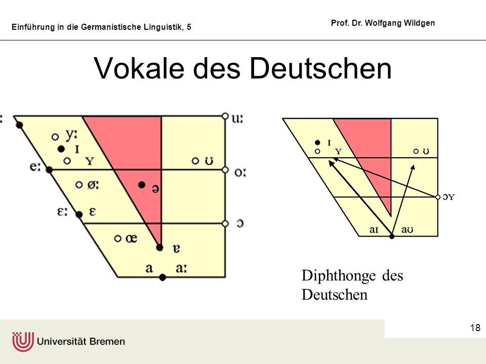 Einführung in die Germanistische Linguistik, 5 Prof. Dr. Wolfgang Wildgen 18 Vokale des Deutschen Diphthonge des Deutschen