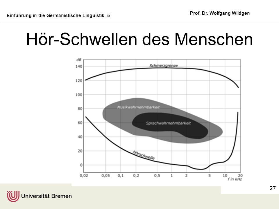 Einführung in die Germanistische Linguistik, 5 Prof. Dr. Wolfgang Wildgen 27 Hör-Schwellen des Menschen
